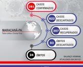 Boletim Epidemiológico de 20/01/2021