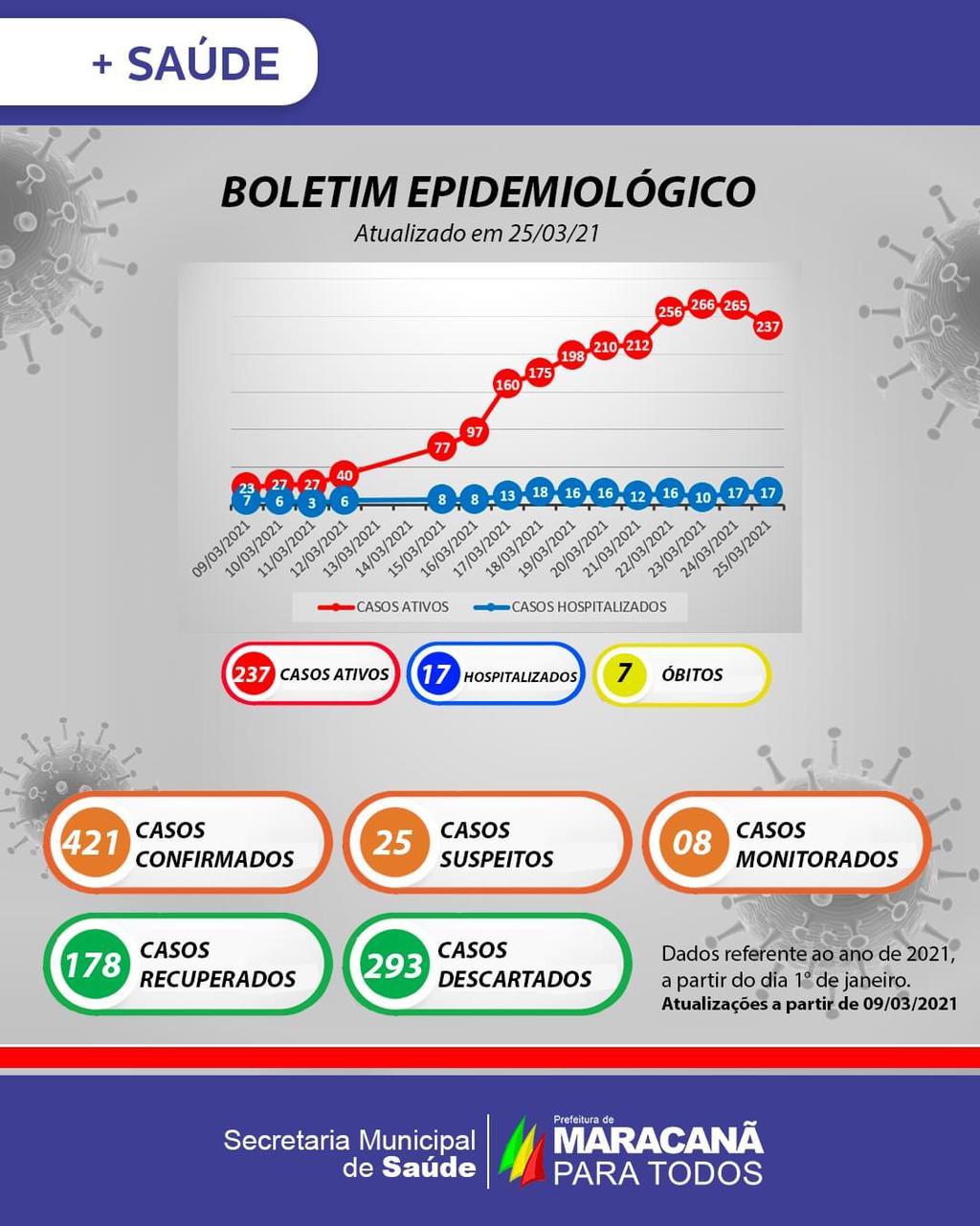 Boletim COVID-19 (25/03/2021) - Prefeitura Municipal de ...